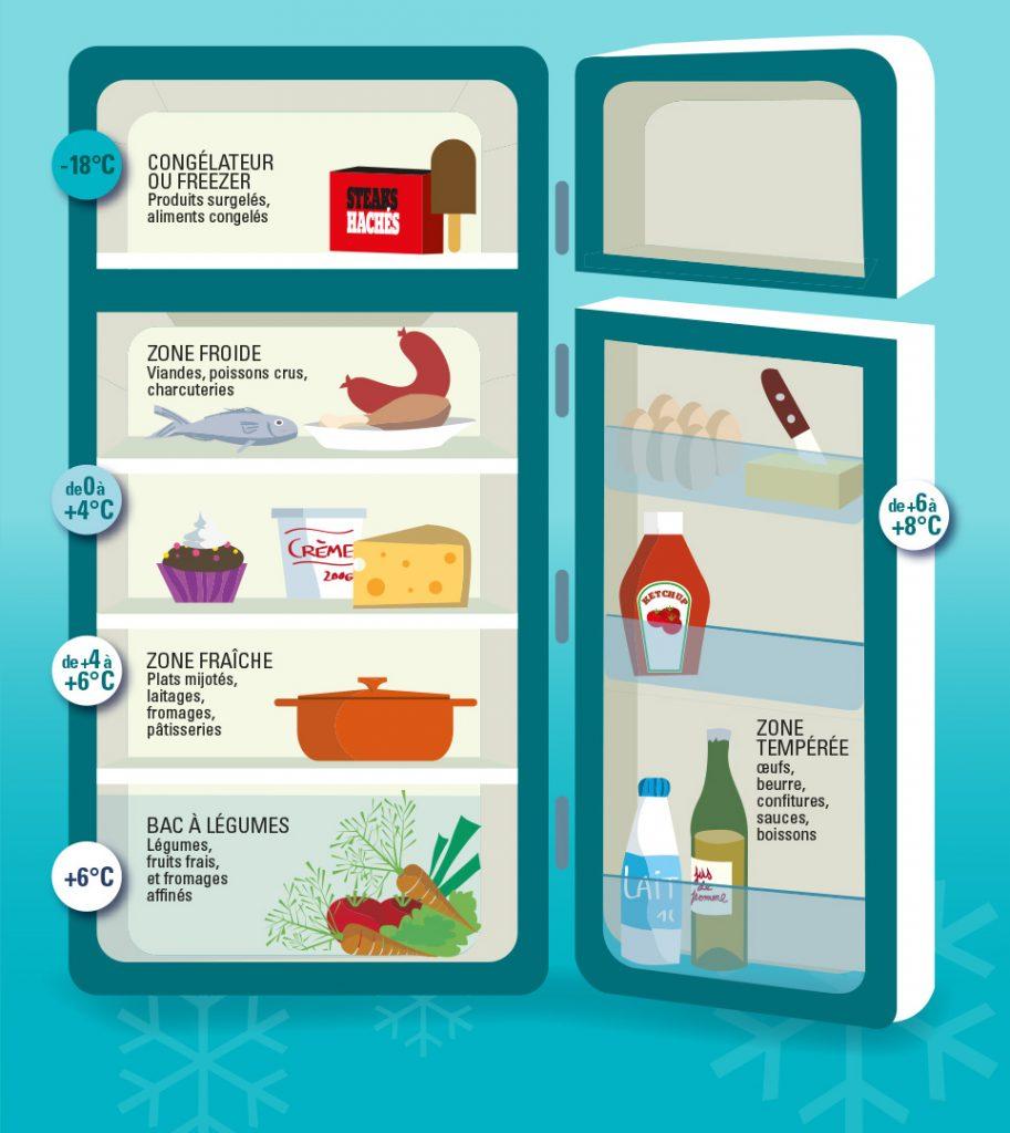 Bien ranger son frigo en 5 leçons 1